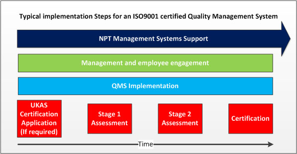 Management system implementation