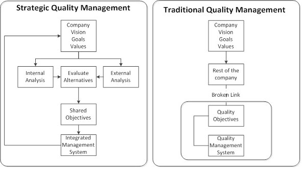 Strategic quality management system